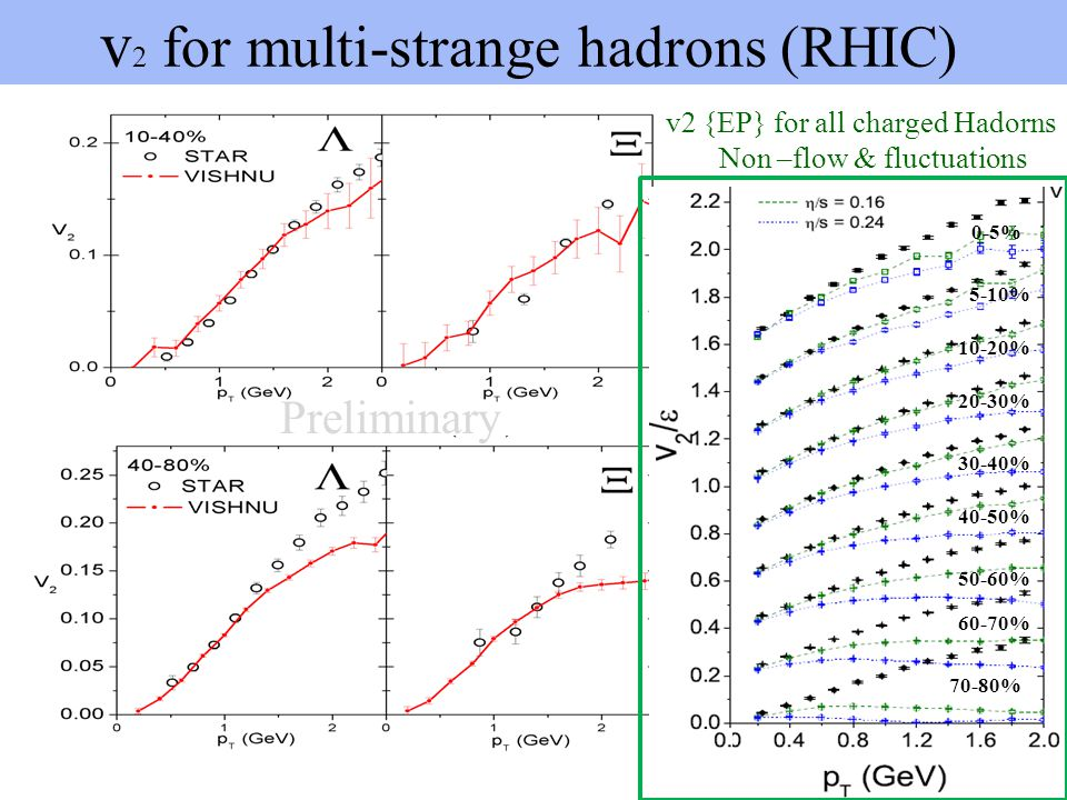 v 2 for multi-strange hadrons (RHIC) Preliminary -High statistic runs are needed in the near future ! -40-80% non-flow & fluctuation effects 70-80% 50