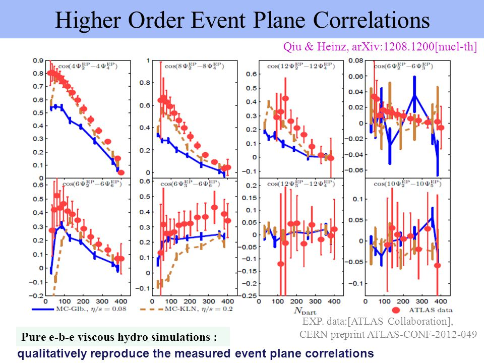 Higher Order Event Plane Correlations qualitatively reproduce the measured event plane correlations Pure e-b-e viscous hydro simulations : Qiu & Heinz