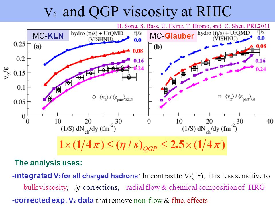 MC-KLNMC-Glauber H. Song, S. Bass, U. Heinz, T. Hirano, and C. Shen, PRL2011 V 2 and QGP viscosity at RHIC -corrected exp. V 2 data that remove non-fl