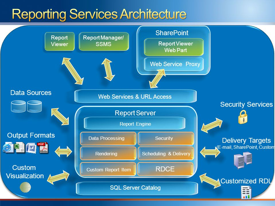 Single service architecture SSRS 2005 had 2 separate services SSRS 2008 is easier to deploy, configure and manage without losing any functionality No dependency on IIS Report Server 2008 has components to provide network capabilities without requiring IIS SSRS Shares internal components with SQL Server Enables better memory management capabilities Does not change deployment topologies Supports single instance, multi instance and Scale Out Upgrades are supported from 2000 and 2005