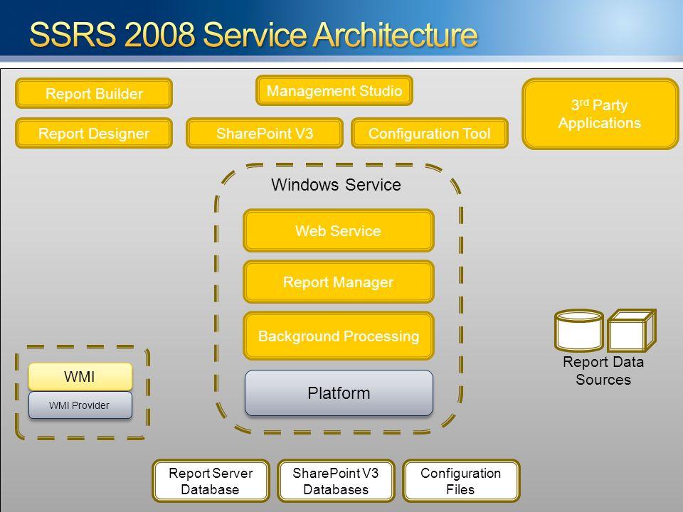 3 rd Party Applications Report Designer Management Studio Configuration Tool Report Builder Report Manager SharePoint V3 Report Server Database Config
