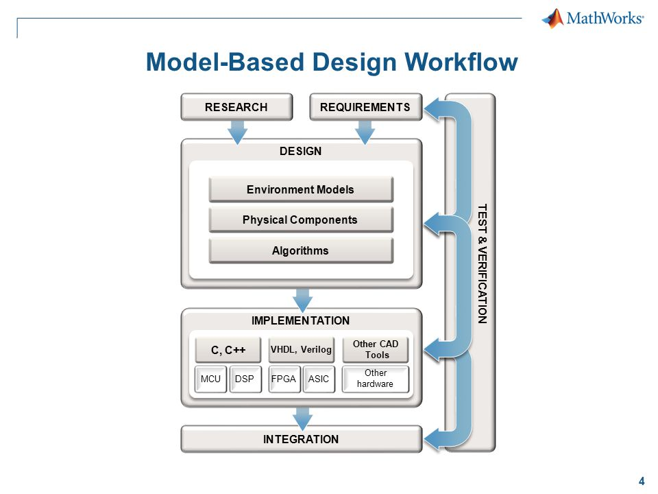 4 Model-Based Design Workflow