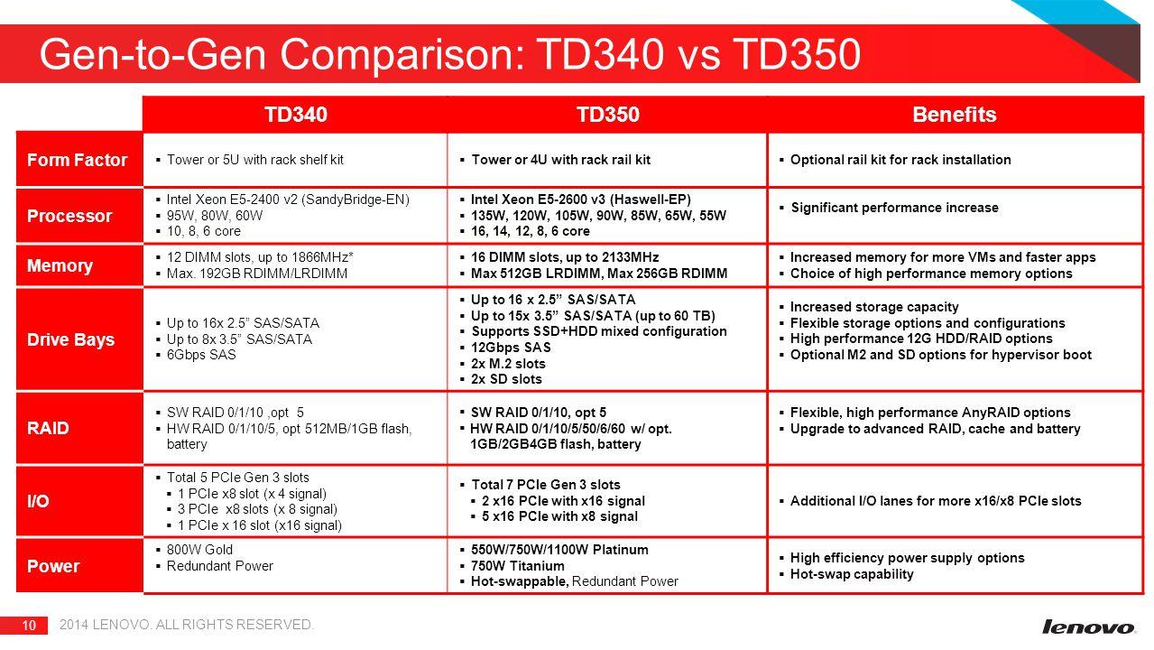 10 Gen-to-Gen Comparison: TD340 vs TD350 2014 LENOVO.
