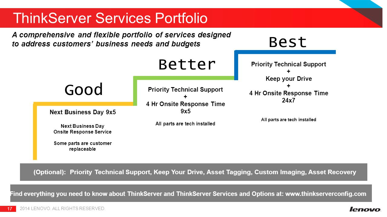 17 2014 LENOVO. ALL RIGHTS RESERVED. ThinkServer Services Portfolio Find everything you need to know about ThinkServer and ThinkServer Services and Op
