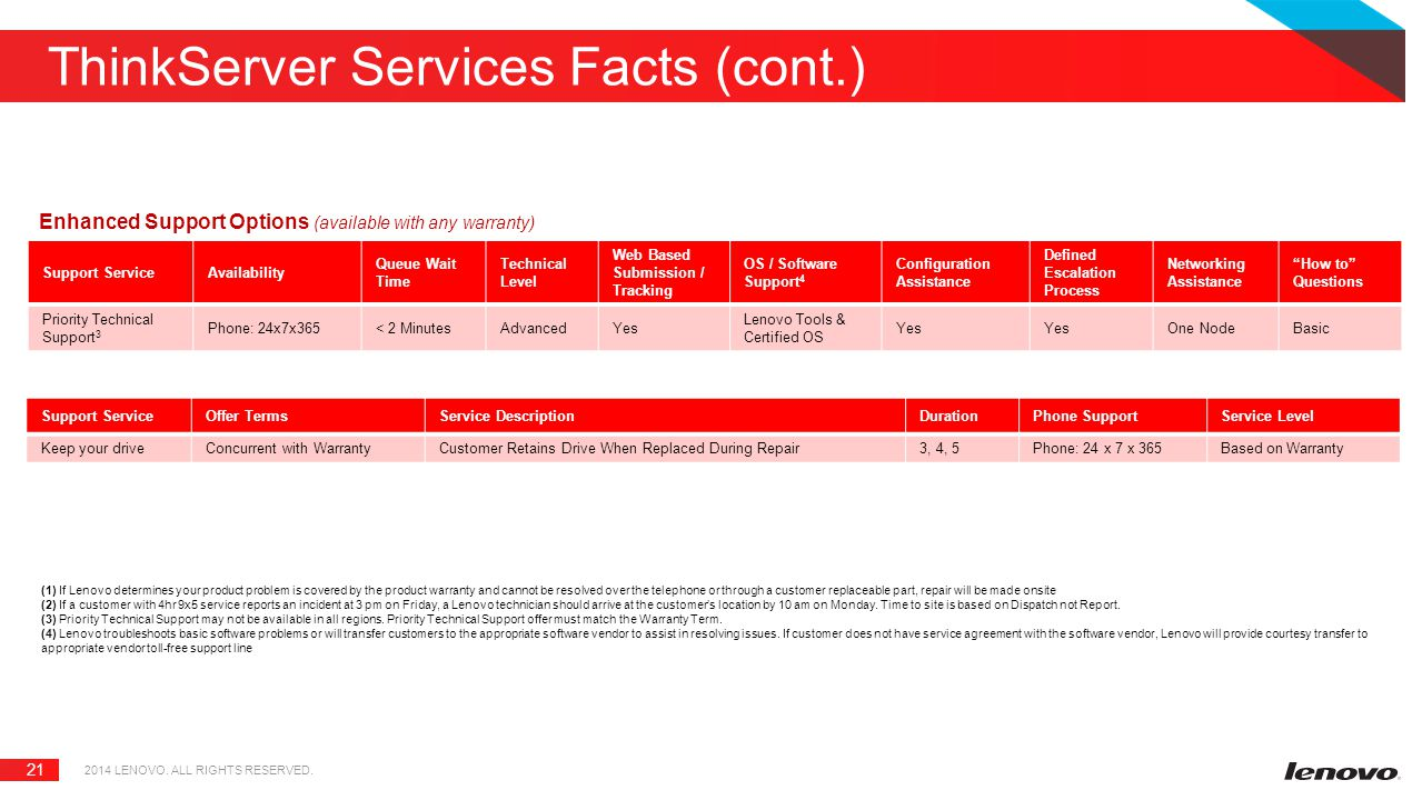 21 ThinkServer Services Facts (cont.) 2014 LENOVO. ALL RIGHTS RESERVED. Enhanced Support Options (available with any warranty) Support ServiceAvailabi