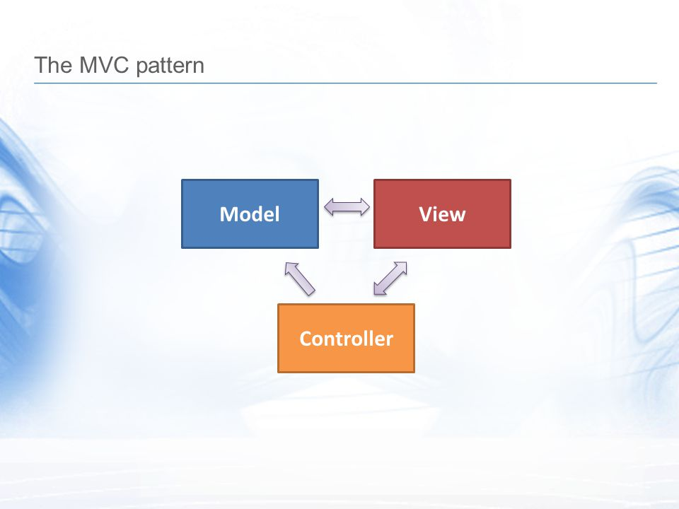 The MVC pattern ModelView Controller