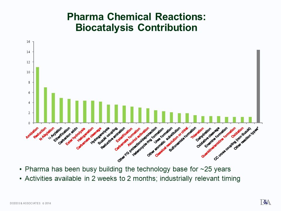 DODDS & ASSOCIATES © 2014 D A & 0 2 4 6 8 10 12 14 16 Pharma Chemical Reactions: Biocatalysis Contribution Pharma has been busy building the technology base for ~25 years Activities available in 2 weeks to 2 months; industrially relevant timing