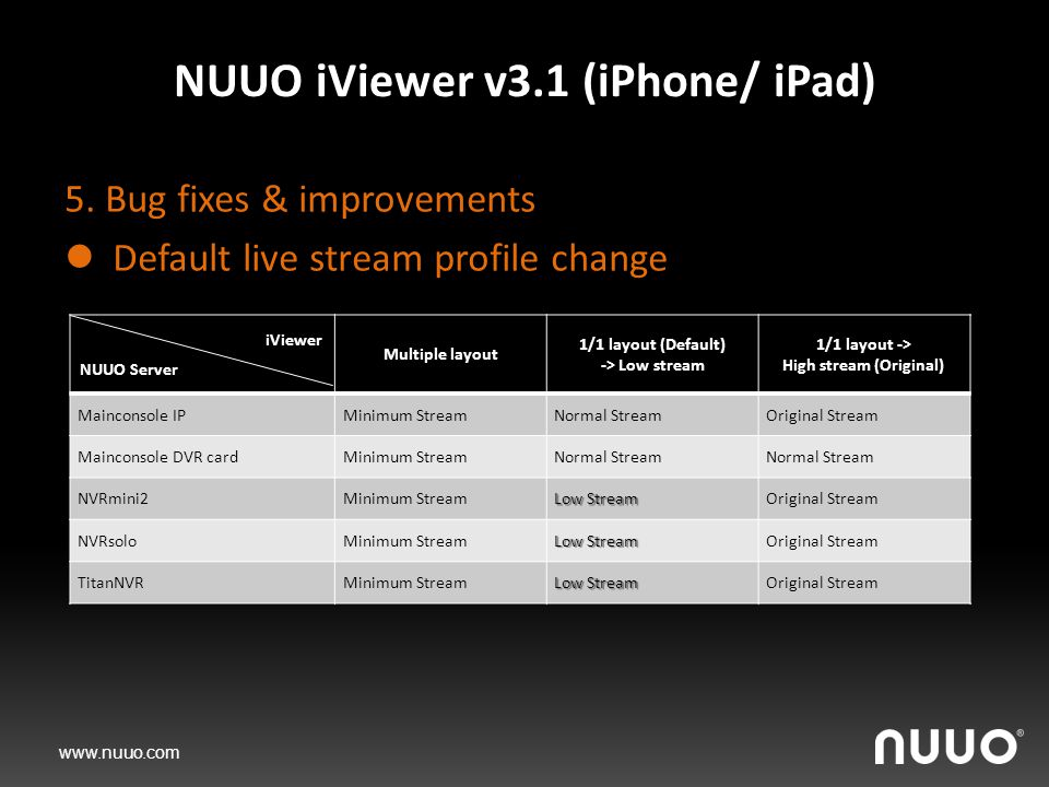 www.nuuo.com NUUO iViewer v3.1 (iPhone/ iPad) 5.