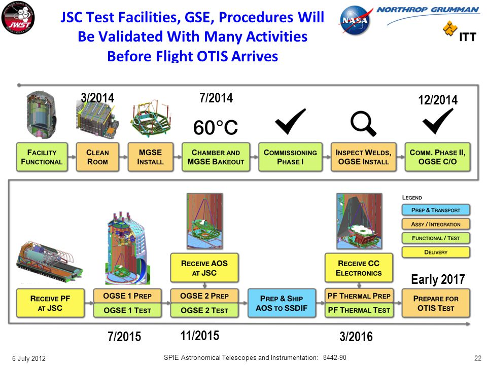 JWST.OTIS.Oct2011PWS/22 3/2014 7/2014 12/2014 7/2015 11/2015 3/2016 Early 2017 JSC Test Facilities, GSE, Procedures Will Be Validated With Many Activi