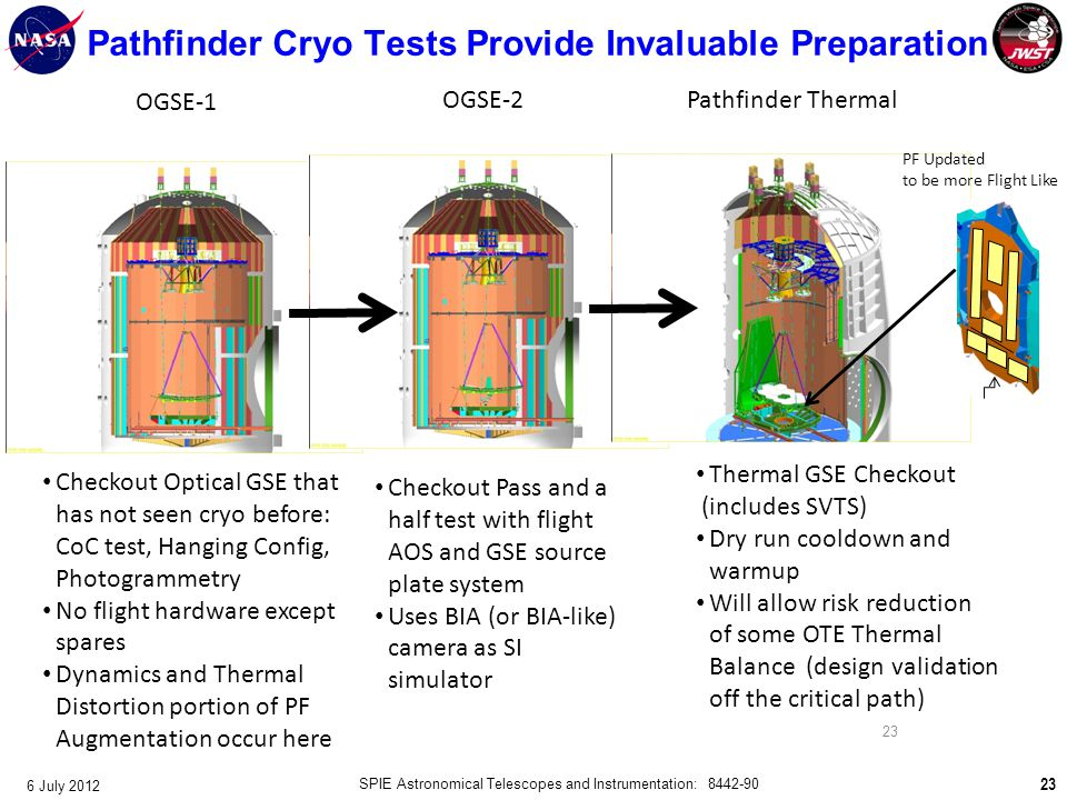 Pathfinder Cryo Tests Provide Invaluable Preparation 23 6 July 2012 SPIE Astronomical Telescopes and Instrumentation: 8442-90 Checkout Optical GSE tha