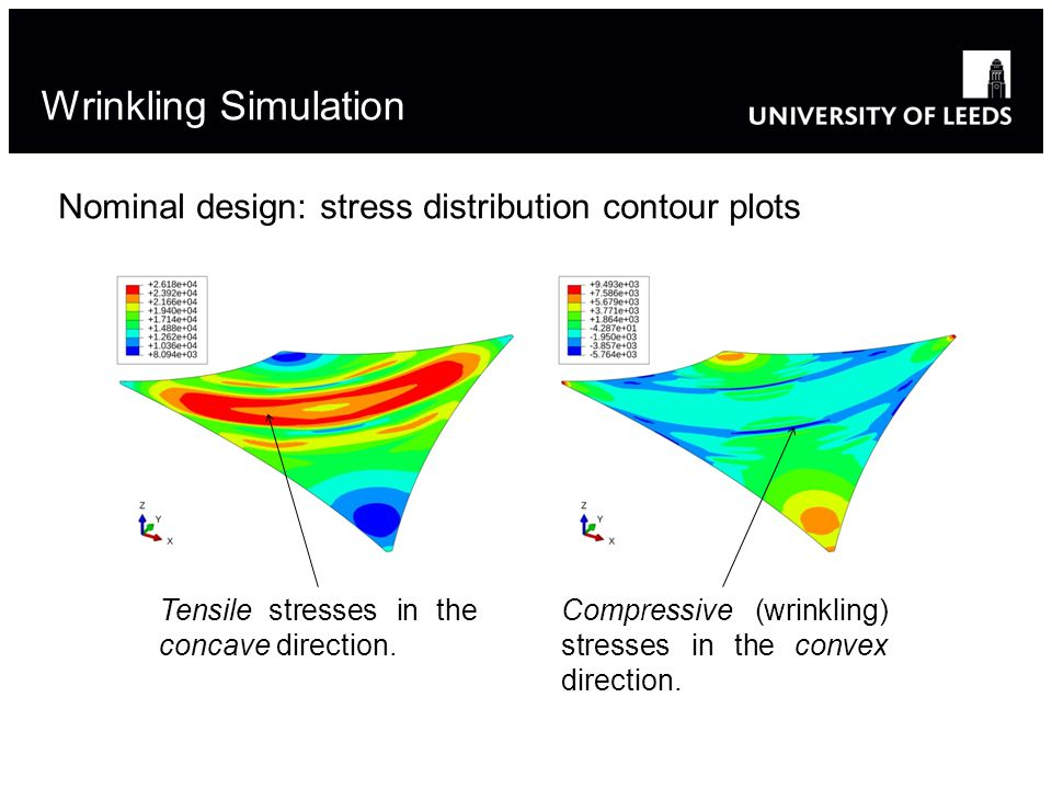 Wrinkling Simulation Nominal design: stress distribution contour plots Compressive (wrinkling) stresses in the convex direction.