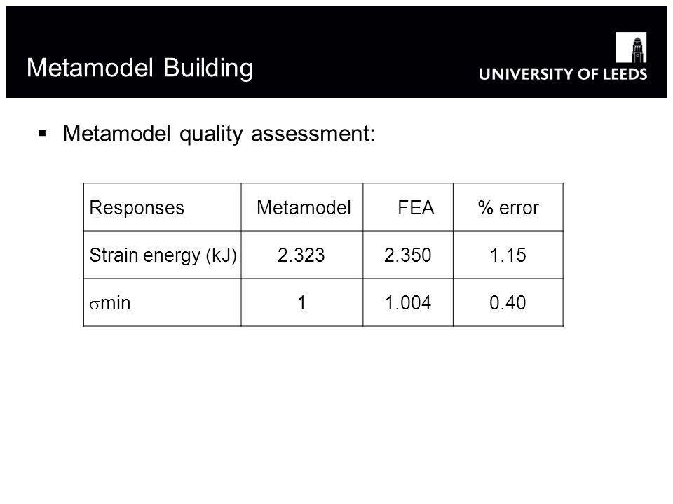 Metamodel Building  Metamodel quality assessment: Responses Metamodel FEA% error Strain energy (kJ)2.3232.3501.15  min 11.0040.40