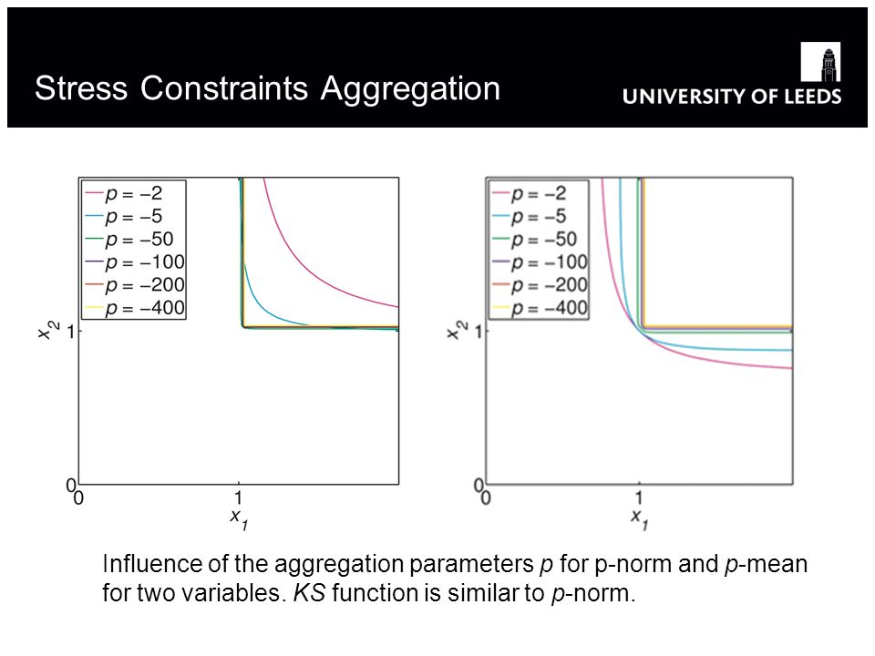 Influence of the aggregation parameters p for p-norm and p-mean for two variables.