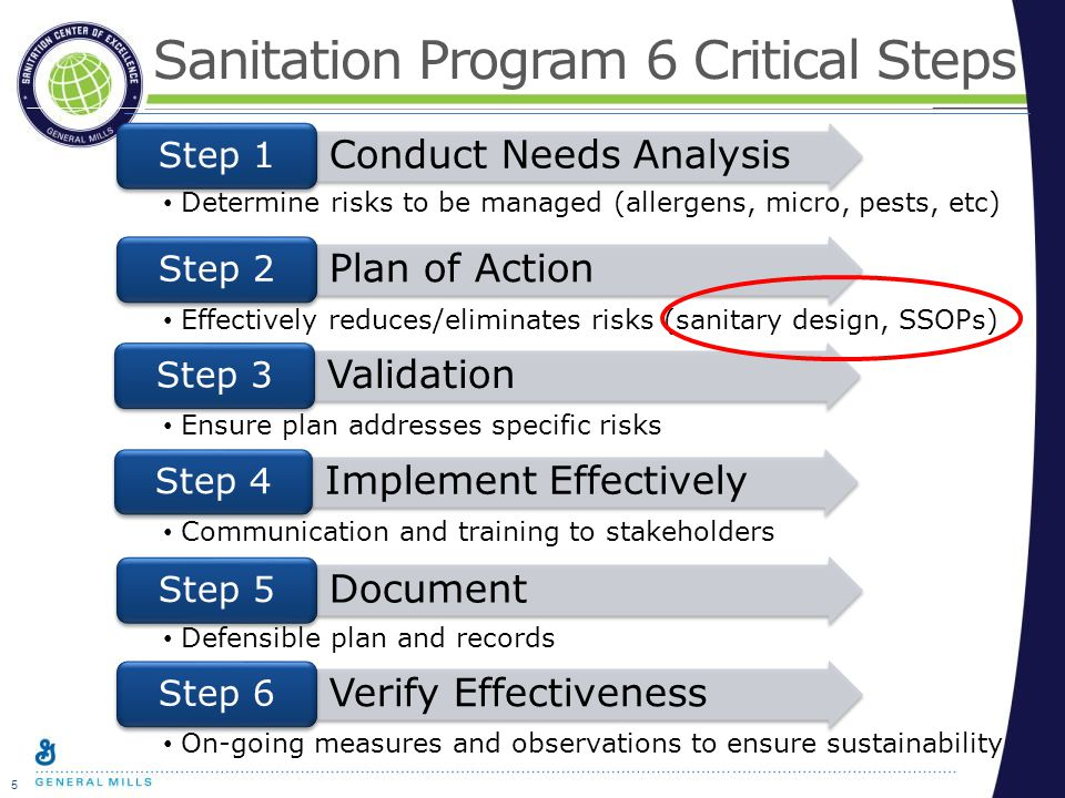 5 Sanitation Program 6 Critical Steps Conduct Needs Analysis Step 1 Plan of Action Step 2 Validation Step 3 Implement Effectively Step 4 Document Step 5 Verify Effectiveness Step 6 Determine risks to be managed (allergens, micro, pests, etc) Effectively reduces/eliminates risks (sanitary design, SSOPs) Ensure plan addresses specific risks Communication and training to stakeholders Defensible plan and records On-going measures and observations to ensure sustainability