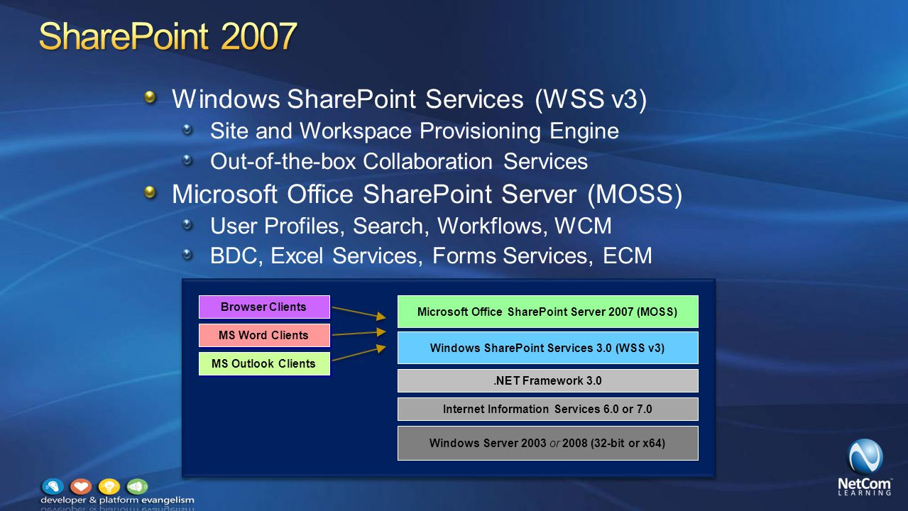 An evolved version of MOSS and WSS v3 Microsoft SharePoint Server 2010 Microsoft SharePoint Foundation 2010 Development can now be done on client OS Significant enhancement for many development teams Microsoft SharePoint Foundation 2010 Browser Clients MS Word Clients MS Outlook Clients Microsoft SharePoint Server 2010 Windows Server 2008 (x64 only) for Production Environments Windows 7 or Vista (x64 only) for Development Environments only Internet Information Services 7.0.NET Framework and ASP.NET 3.5 SP1