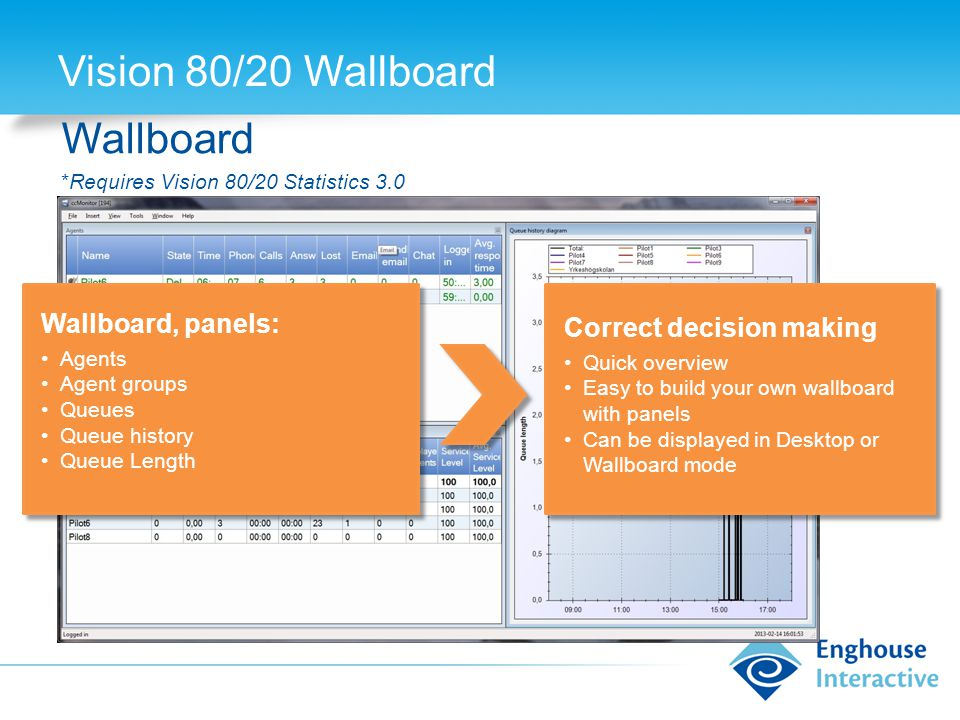 Vision 80/20 Wallboard Wallboard *Requires Vision 80/20 Statistics 3.0 Wallboard, panels: Agents Agent groups Queues Queue history Queue Length Correct decision making Quick overview Easy to build your own wallboard with panels Can be displayed in Desktop or Wallboard mode