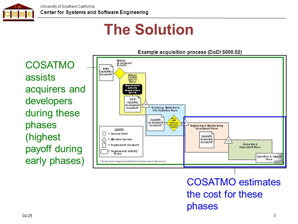 University of Southern California Center for Systems and Software Engineering The Solution 04/283 Example acquisition process (DoDI 5000.02) COSATMO a