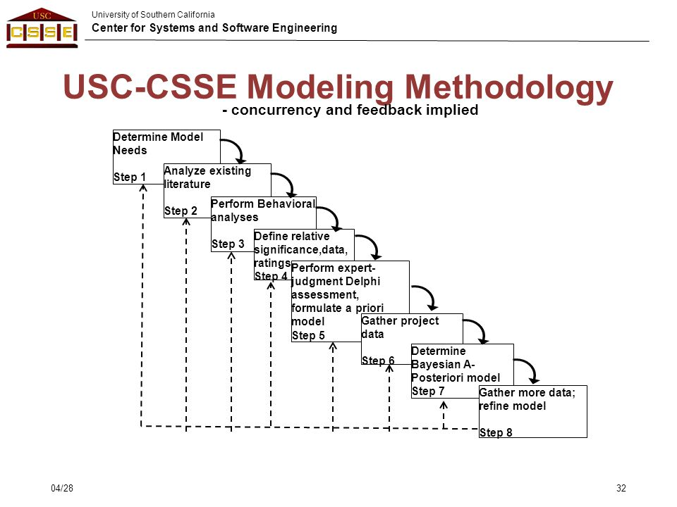 University of Southern California Center for Systems and Software Engineering Determine Model Needs Step 1 USC-CSSE Modeling Methodology Analyze exist