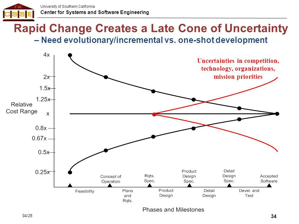 University of Southern California Center for Systems and Software Engineering Rapid Change Creates a Late Cone of Uncertainty – Need evolutionary/incr