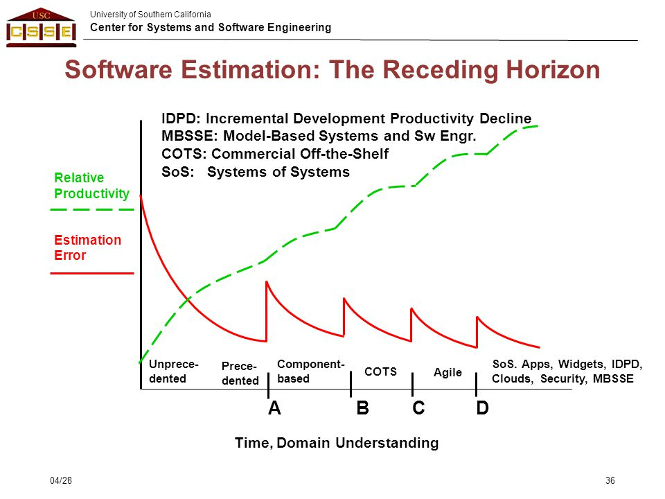 University of Southern California Center for Systems and Software Engineering Software Estimation: The Receding Horizon Unprece- dented Prece- dented