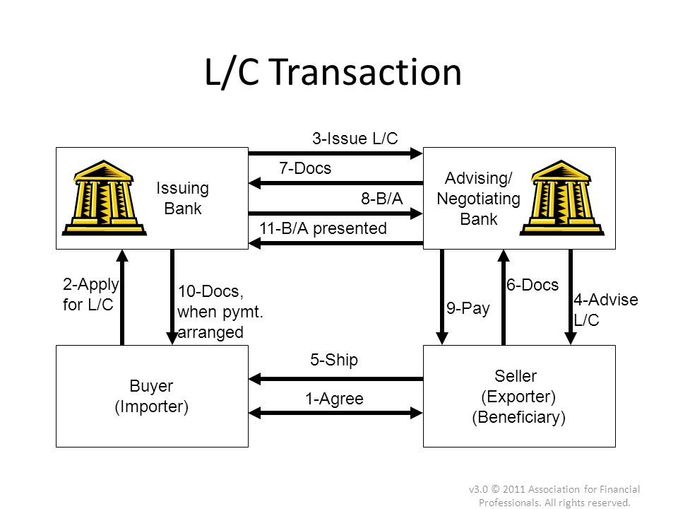 L/C Transaction v3.0 © 2011 Association for Financial Professionals. All rights reserved. 2-Apply for L/C 10-Docs, when pymt. arranged 11-B/A presente