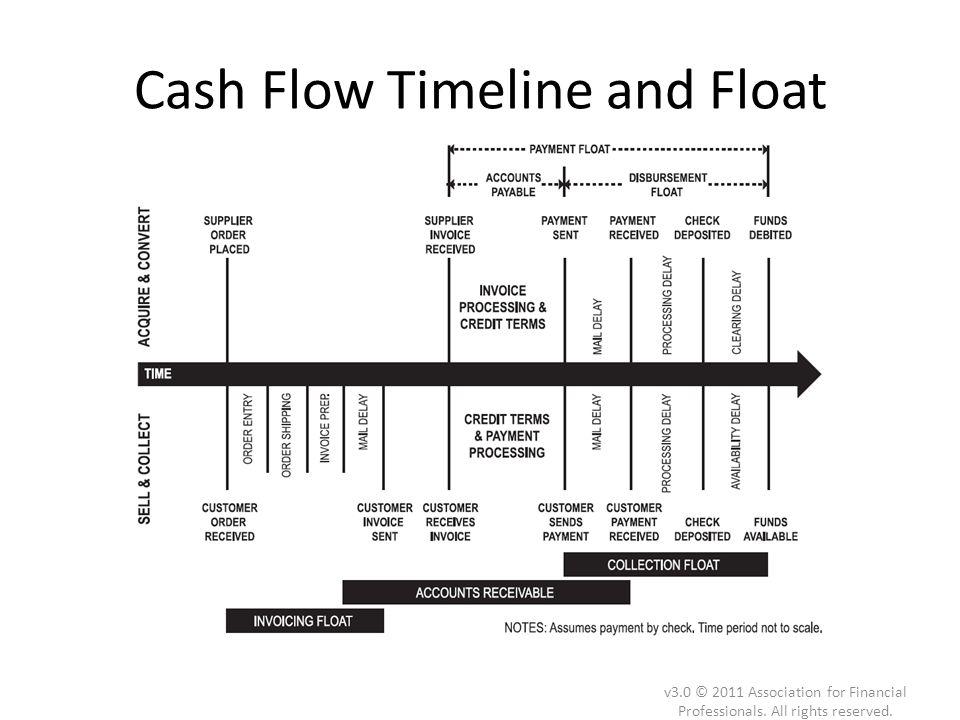 Cash Flow Timeline and Float v3.0 © 2011 Association for Financial Professionals. All rights reserved.