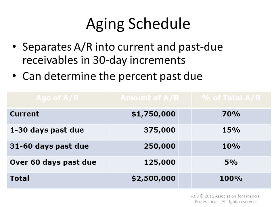 Aging Schedule Separates A/R into current and past-due receivables in 30-day increments Can determine the percent past due v3.0 © 2011 Association for