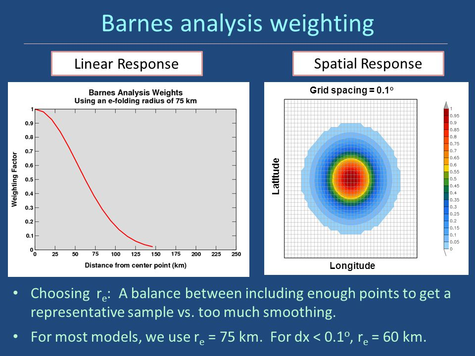 Barnes analysis weighting Longitude Latitude Grid spacing = 0.1 o Linear Response Spatial Response Choosing r e : A balance between including enough p