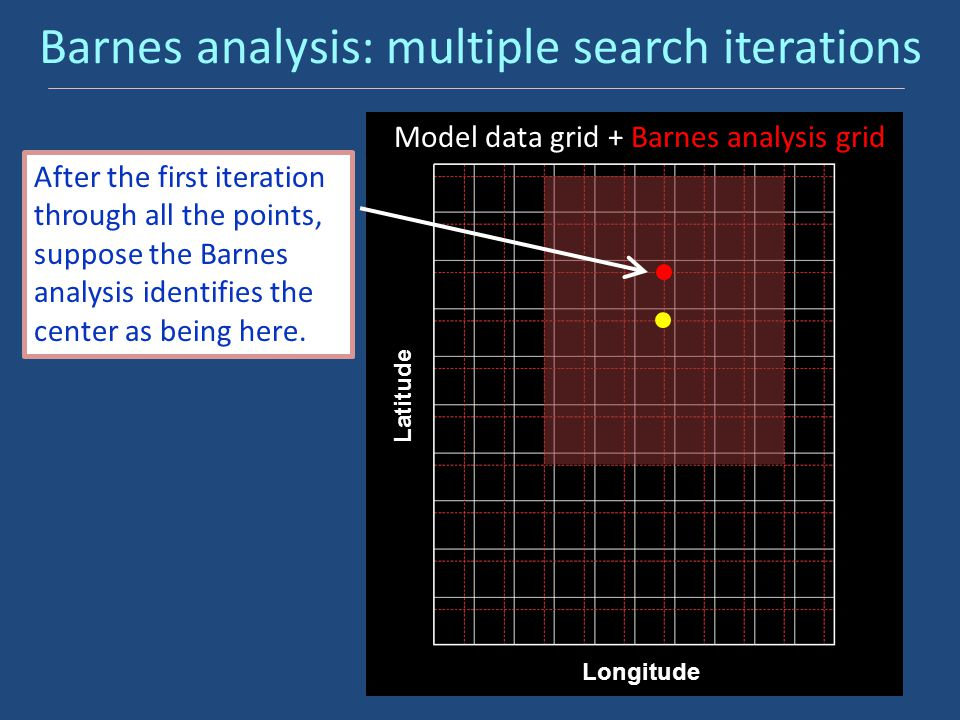 Barnes analysis: multiple search iterations Model data grid Latitude Model data grid + Barnes analysis grid After the first iteration through all the