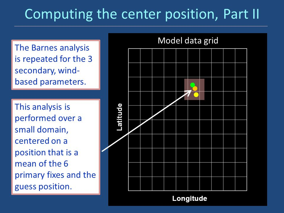 Computing the center position, Part II Model data grid Latitude Longitude The Barnes analysis is repeated for the 3 secondary, wind- based parameters.