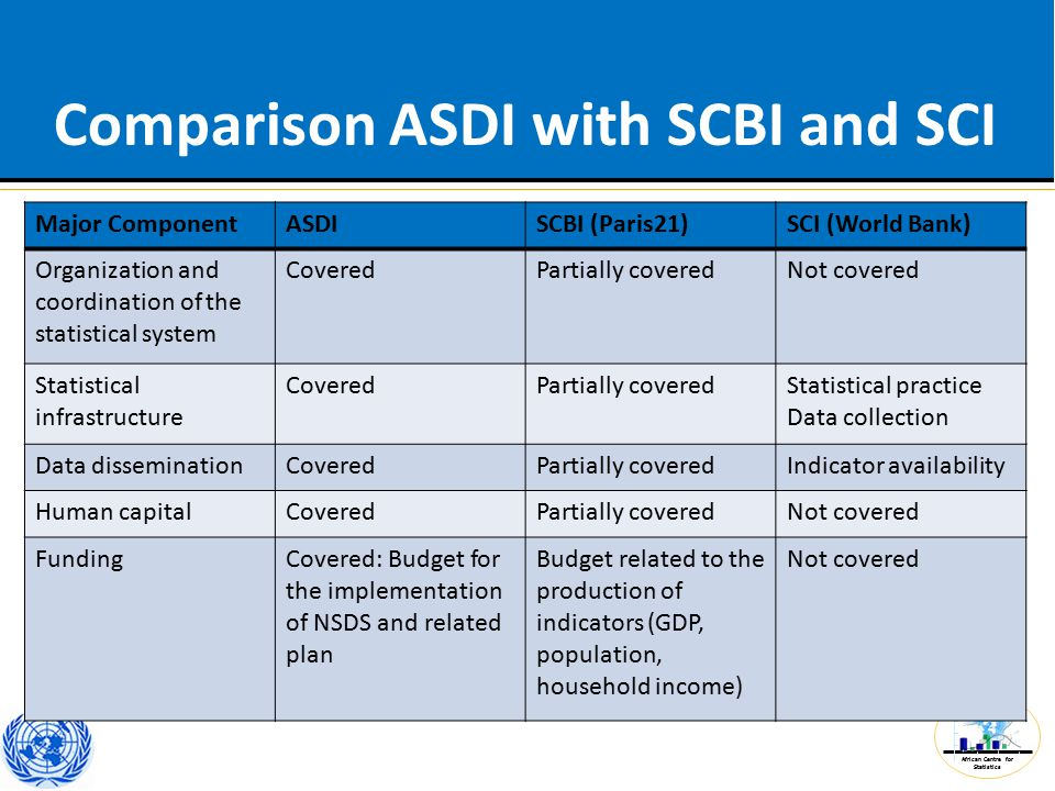 African Centre for Statistics Comparison ASDI with SCBI and SCI Major ComponentASDISCBI (Paris21)SCI (World Bank) Organization and coordination of the statistical system CoveredPartially coveredNot covered Statistical infrastructure CoveredPartially coveredStatistical practice Data collection Data disseminationCoveredPartially coveredIndicator availability Human capitalCoveredPartially coveredNot covered FundingCovered: Budget for the implementation of NSDS and related plan Budget related to the production of indicators (GDP, population, household income) Not covered