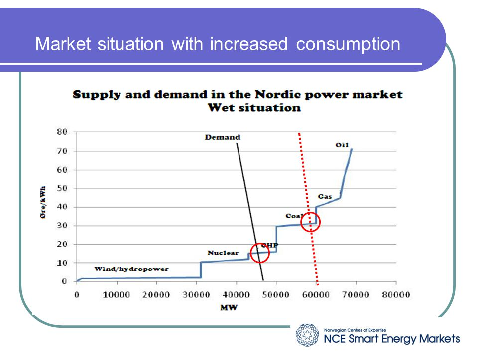 Market situation with increased consumption