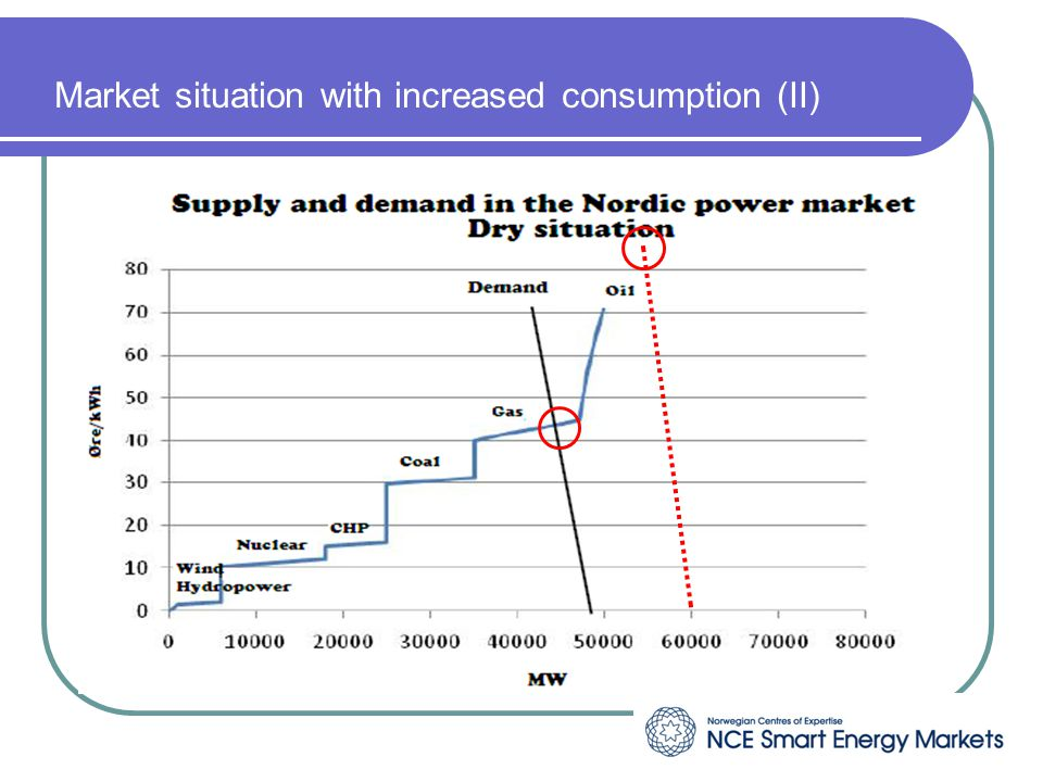 Market situation with increased consumption (II)