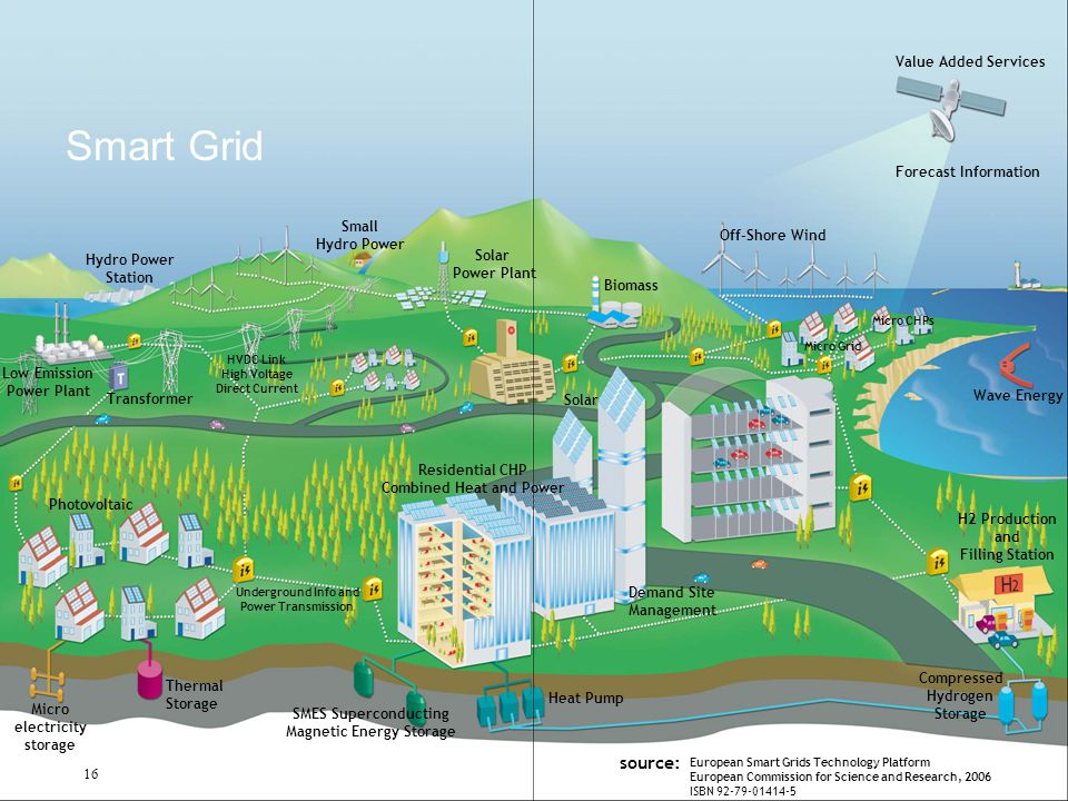 Small Hydro Power Station Photovoltaic Micro electricity storage Thermal Storage SMES Superconducting Magnetic Energy Storage Biomass Solar Power Plant Residential CHP Combined Heat and Power Micro CHPs Off-Shore Wind Wave Energy Low Emission Power Plant Transformer Micro Grid Solar Demand Site Management Heat Pump Underground Info and Power Transmission HVDC Link High Voltage Direct Current Compressed Hydrogen Storage H2 Production and Filling Station Value Added Services Forecast Information European Smart Grids Technology Platform European Commission for Science and Research, 2006 ISBN 92-79-01414-5 source: 16 Smart Grid