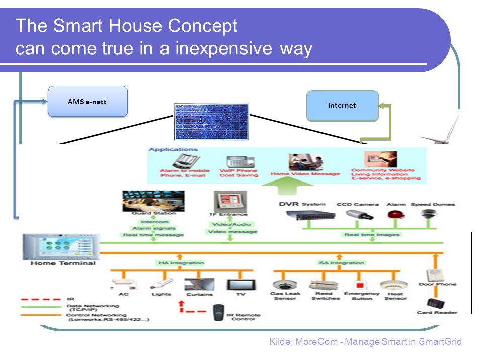 The Smart House Concept can come true in a inexpensive way 18 Remote heating I-net router uCHP (Heat and Power) Storage Uncontrollable loads Controllable loads Electric meterHome Energy Agent Home Energy Display AMS e-nett Internet Kilde: MoreCom - Manage Smart in SmartGrid