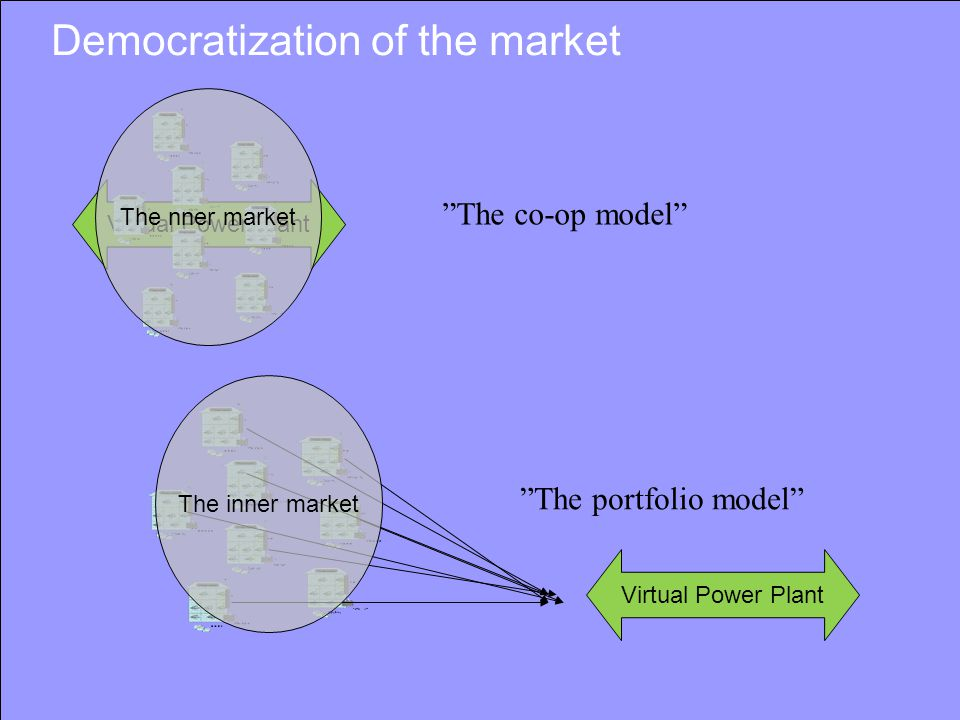 Democratization of the market Virtual Power Plant The co-op model The portfolio model The nner market The inner market