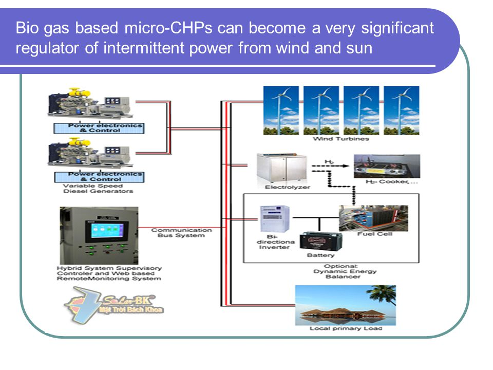 Bio gas based micro-CHPs can become a very significant regulator of intermittent power from wind and sun