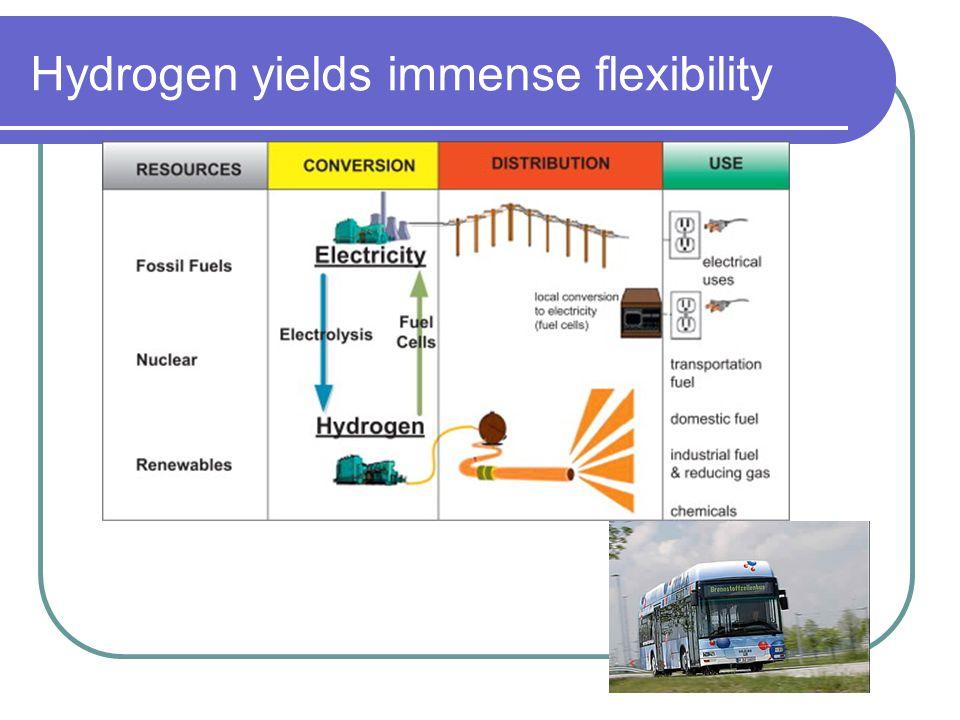 Hydrogen yields immense flexibility