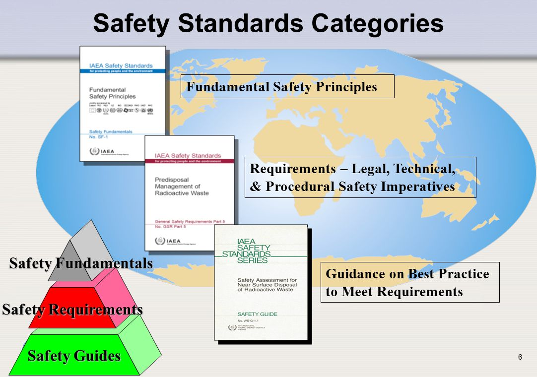 IAEA Safety Standards Categories Fundamental Safety Principles Requirements – Legal, Technical, & Procedural Safety Imperatives Guidance on Best Pract