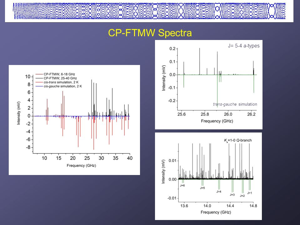 CP-FTMW Spectra J= 5-4 a-types trans-gauche simulation