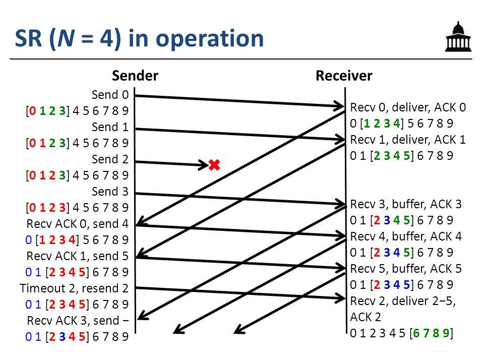SR (N = 4) in operation SenderReceiver Send 0 [0 1 2 3] 4 5 6 7 8 9 Send 1 [0 1 2 3] 4 5 6 7 8 9 Send 2 [0 1 2 3] 4 5 6 7 8 9 Send 3 [0 1 2 3] 4 5 6 7 8 9 Recv ACK 0, send 4 0 [1 2 3 4] 5 6 7 8 9 Recv ACK 1, send 5 0 1 [2 3 4 5] 6 7 8 9 Timeout 2, resend 2 0 1 [2 3 4 5] 6 7 8 9 Recv ACK 3, send − 0 1 [2 3 4 5] 6 7 8 9 Recv 0, deliver, ACK 0 0 [1 2 3 4] 5 6 7 8 9 Recv 1, deliver, ACK 1 0 1 [2 3 4 5] 6 7 8 9 Recv 3, buffer, ACK 3 0 1 [2 3 4 5] 6 7 8 9 Recv 4, buffer, ACK 4 0 1 [2 3 4 5] 6 7 8 9 Recv 5, buffer, ACK 5 0 1 [2 3 4 5] 6 7 8 9 Recv 2, deliver 2−5, ACK 2 0 1 2 3 4 5 [6 7 8 9]