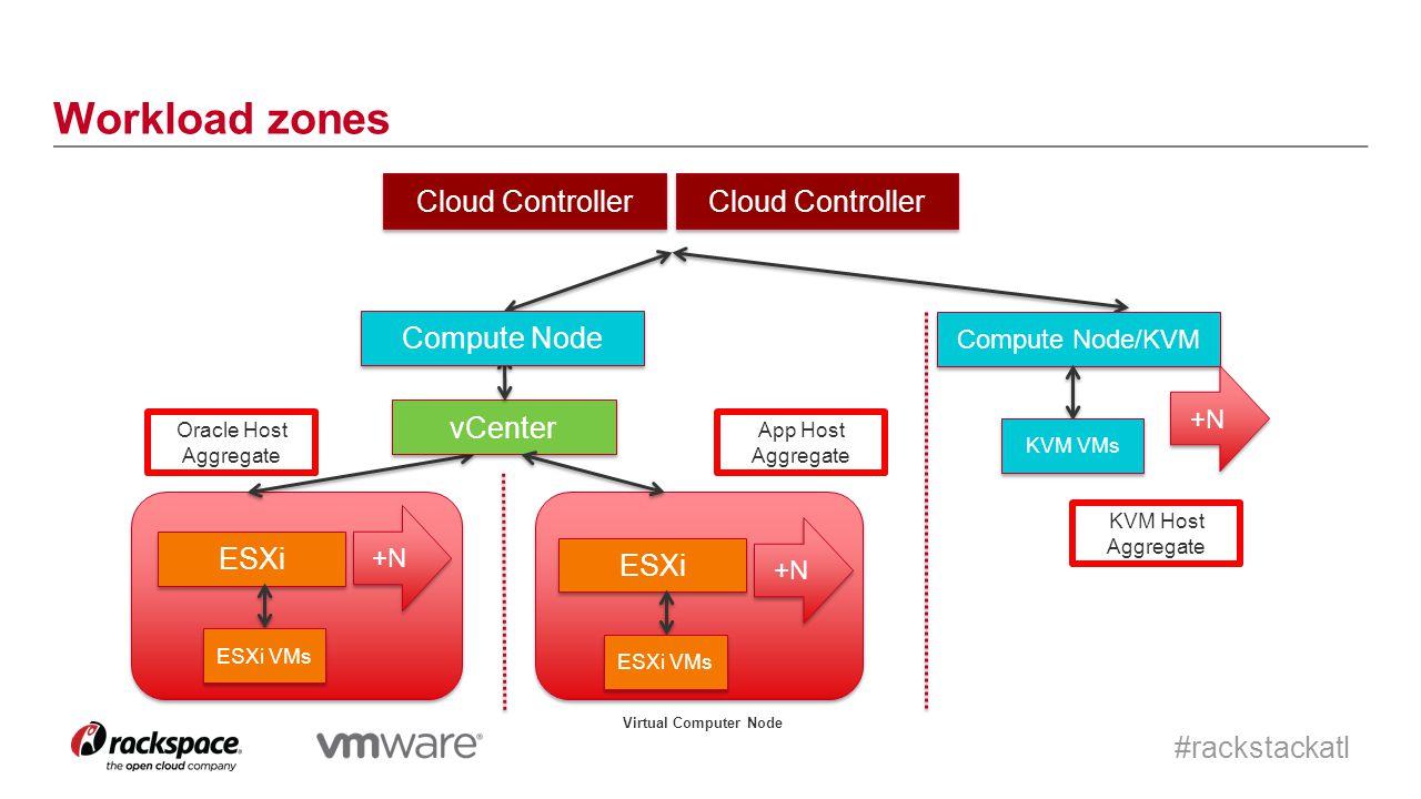 #rackstackatl Workload zones Cloud Controller ESXi ESXi VMs +N Oracle Host Aggregate vCenter ESXi ESXi VMs Compute Node +N Compute Node/KVM KVM VMs App Host Aggregate +N KVM Host Aggregate Virtual Computer Node