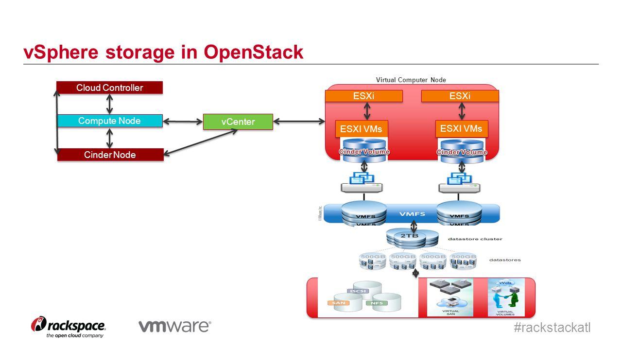 #rackstackatl vSphere storage in OpenStack vCenter ESXi ESXI VMs ESXi ESXI VMs Compute Node Virtual Computer Node Cloud Controller Cinder Node