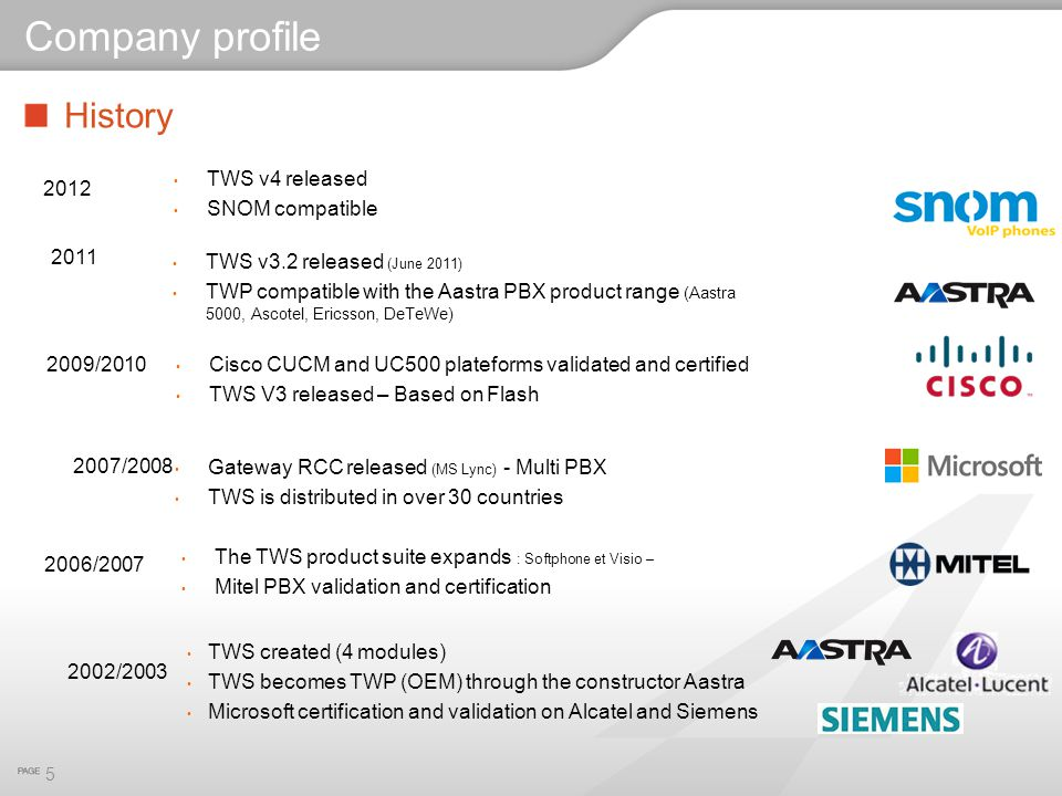 History 5 Company profile TWS created (4 modules) TWS becomes TWP (OEM) through the constructor Aastra Microsoft certification and validation on Alcat