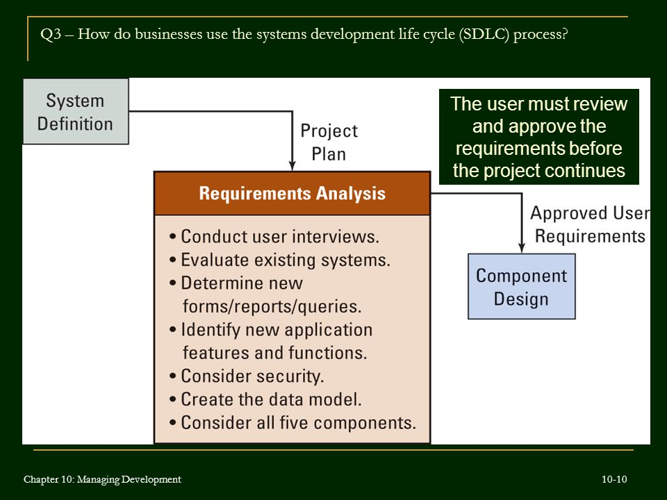 The user must review and approve the requirements before the project continues Q3 – How do businesses use the systems development life cycle (SDLC) pr