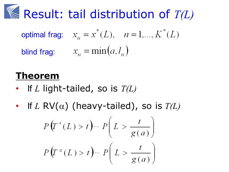 Result: tail distribution of T(L) Theorem If L light-tailed, so is T(L) If L RV() (heavy-tailed), so is T(L) optimal frag: blind frag: