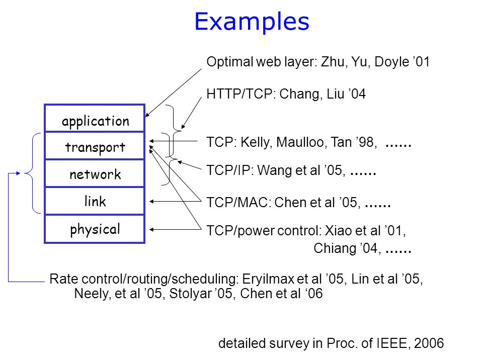 Examples application transport network link physical Optimal web layer: Zhu, Yu, Doyle '01 HTTP/TCP: Chang, Liu '04 TCP: Kelly, Maulloo, Tan '98, …… TCP/IP: Wang et al '05, …… TCP/power control: Xiao et al '01, Chiang '04, …… TCP/MAC: Chen et al '05, …… Rate control/routing/scheduling: Eryilmax et al '05, Lin et al '05, Neely, et al '05, Stolyar '05, Chen et al '06 detailed survey in Proc.