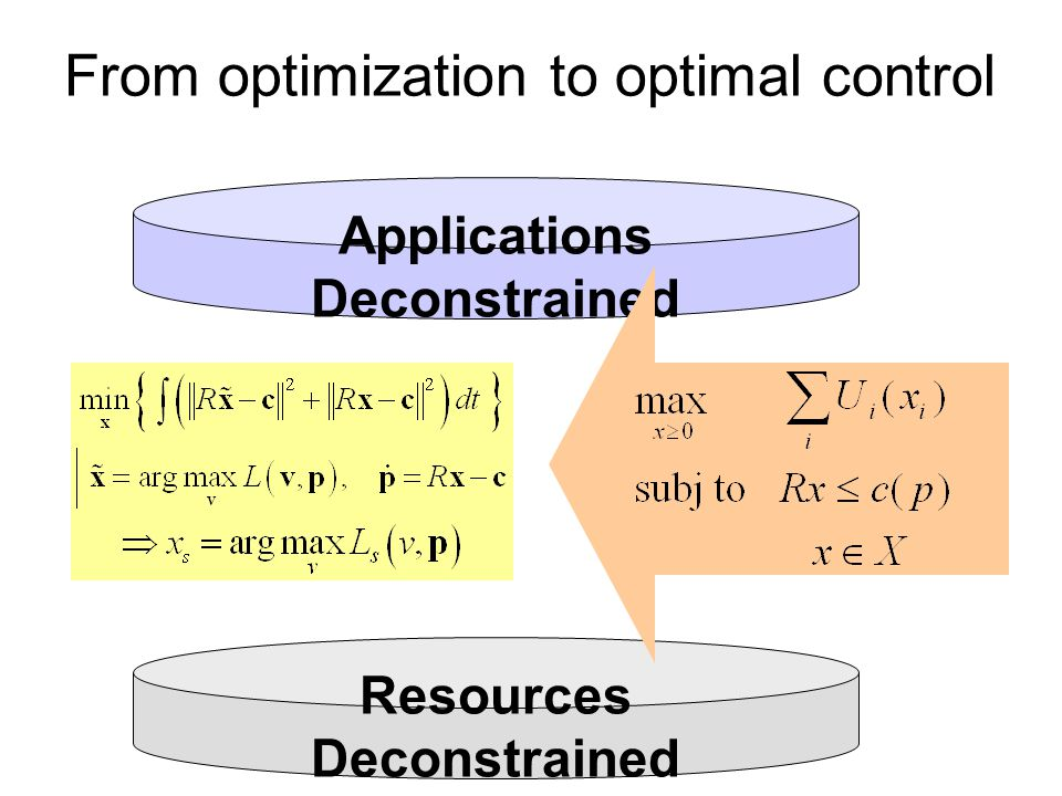 Resources Deconstrained Applications Deconstrained From optimization to optimal control