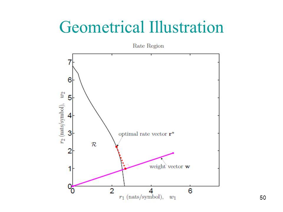 Geometrical Illustration 50 University of Illinois at Urbana-Champaign