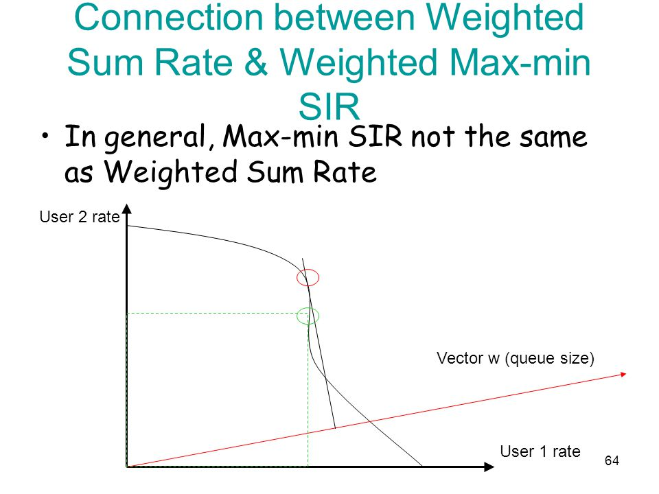 In general, Max-min SIR not the same as Weighted Sum Rate 64 Connection between Weighted Sum Rate & Weighted Max-min SIR Vector w (queue size) User 1 rate User 2 rate